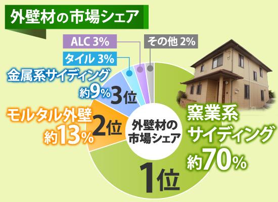 外壁材の市場シェアについての円グラフ