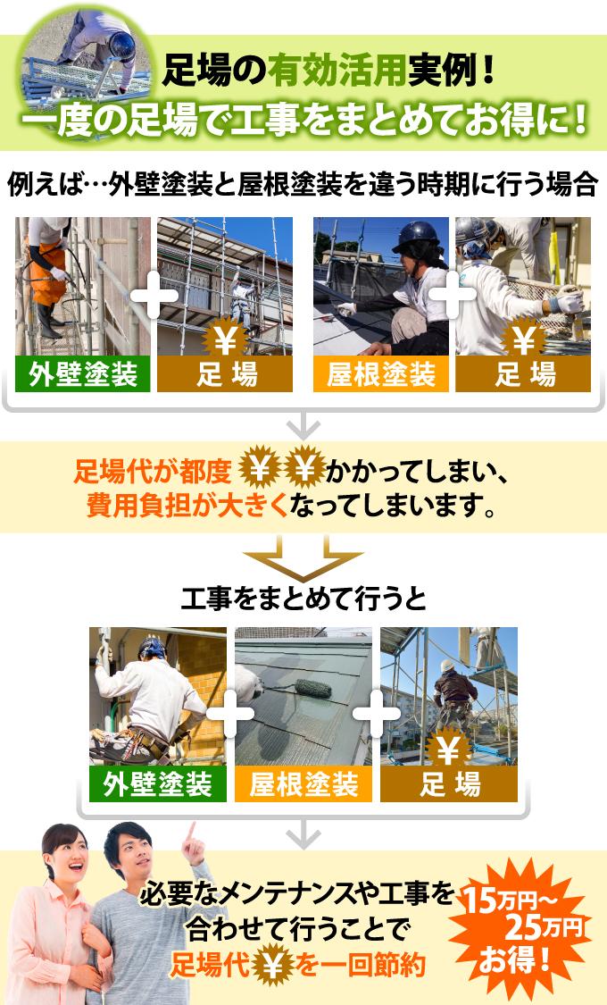 外壁と屋根塗装をまとめて行うことで足場代を一回節約でき15万円~25万円お得に!
