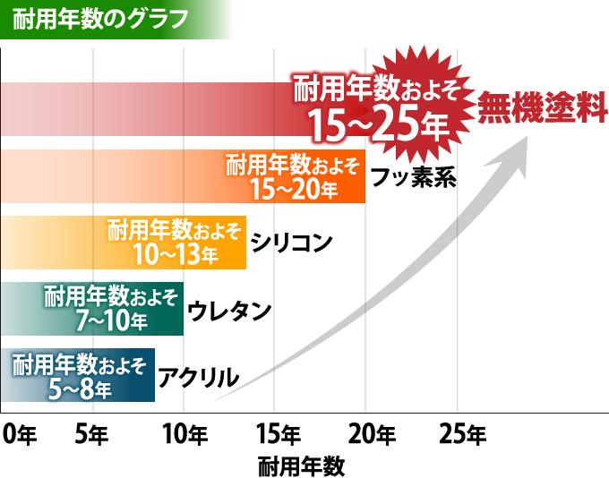 塗料別耐用年数のグラフ