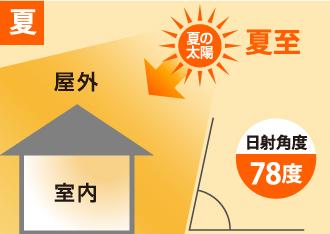 夏の太陽の日射角度