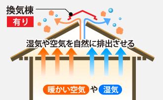 換気棟で湿気や空気を自然に排出させる