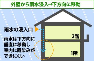 外壁から雨水浸入の場合、下方向に移動