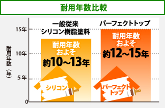 従来の一般シリコン樹脂塗料とパーフェクトトップの耐用年数比較表