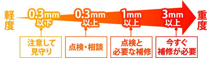 クラック幅が3mm以上なら今すぐ補修が必要