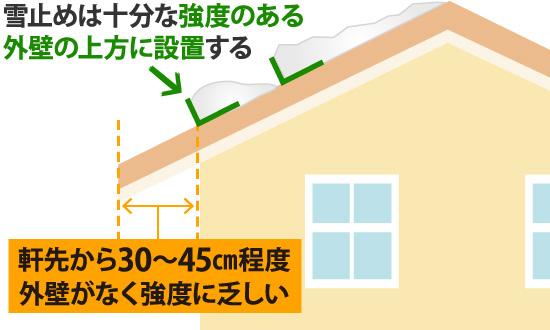 雪止めは十分な強度のある外壁の情報に設置する