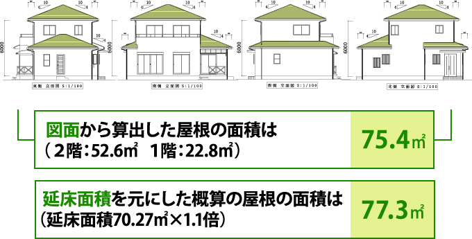 屋根の面積、図面と概算との誤差