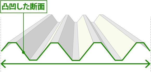 凸凹した折板屋根の断面図