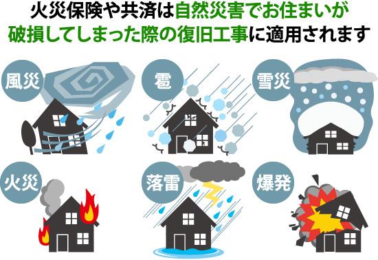 火災保険や共済は自然災害で破損した際の復旧工事に適用されます