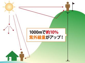 標高によって紫外線がアップする説明図