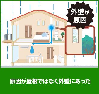 雨漏りの原因が屋根ではなく外壁にあったイラスト