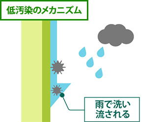 低汚染のメカニズムを表した図