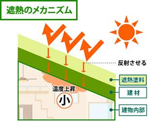 遮熱のメカニズムを表した図