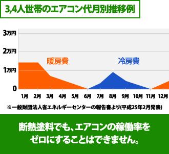 3、4人世帯のエアコン稼働率のグラフ