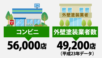 コンビニ5万6000店、外壁塗装業者数4万9,200店