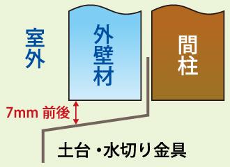 外壁材と間柱の隙間を表した図