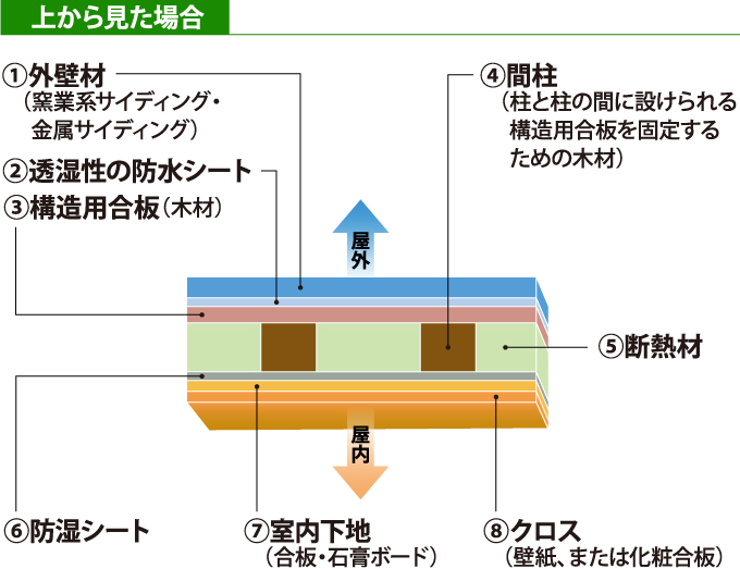 直張りのサイディングの構造を上から見た断面図