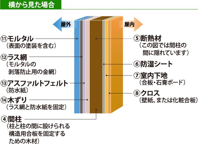 従来構法(工法)(直張り)のモルタル外壁の構造を横から見た断面図