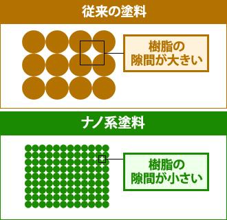 従来の塗料とナノ系塗料の比較図