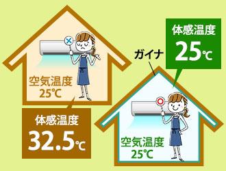 設定温度と体感温度の違いを表したイラスト