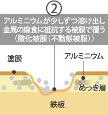 ガルバリウム鋼板の犠牲防食性能と酸化被膜(不動態被膜)2
