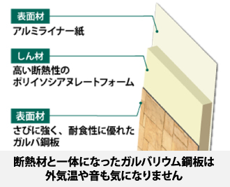 断熱材と一体になったガルバリウム鋼板は外気温や音も気になりません