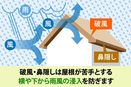 破風・鼻隠しは屋根が苦手とする横や下から雨風の浸入を防ぎます