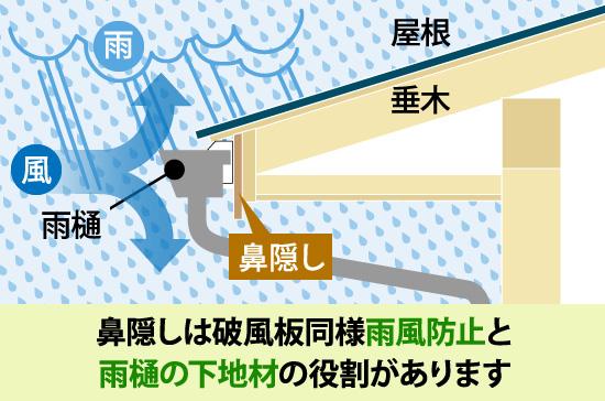 鼻隠しは破風板同様雨風防止と雨樋の下地材の役割があります