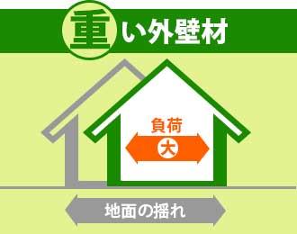 重い外壁材を用いたお住まいは地震時に建物にかかる負荷が大きくなる