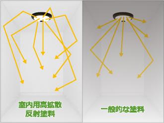 室内用高拡散反射塗料と一般的な塗料を比較した写真