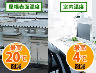 屋根表面と室内の最高削減温度