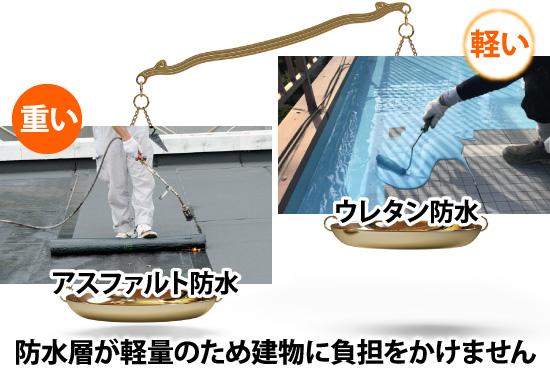 防水層が軽量のため建物に負担をかけません
