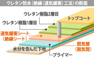 ウレタン防水(絶縁(通気緩衝)工法)の断面